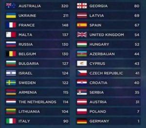 evrovidenie-2019